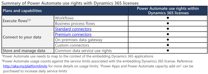 Power Automate use rights with D365 licenses